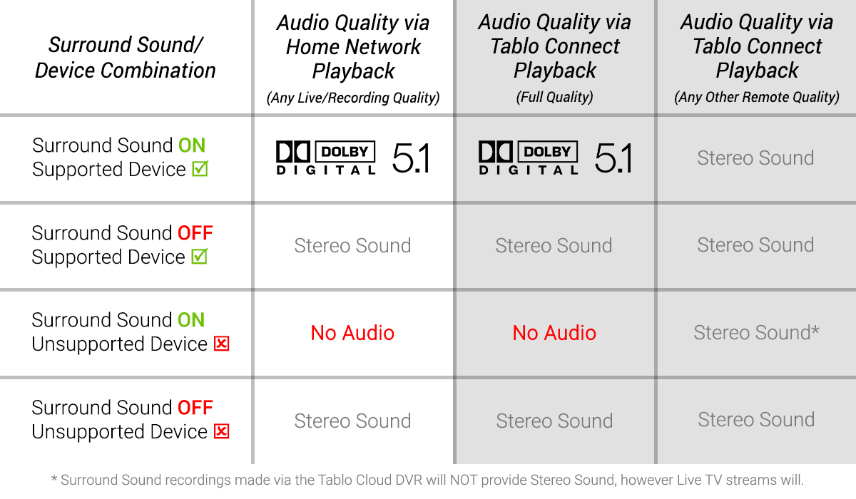 tablo_surround_sound_will_it_work_chart_3.png